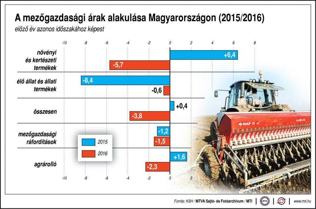 A mezőgazdasági árak alakulása Magyarországon, 2015/2016